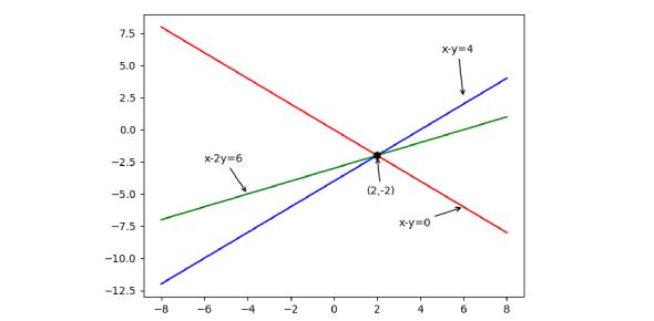 Linear Equation Exam Quiz: Trivia!
