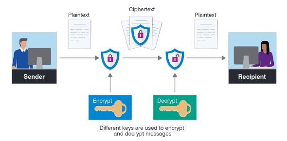 Encryption Algorithm Trivia Quiz!