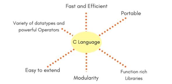 C Language MCQ Exam Trivia! Quiz