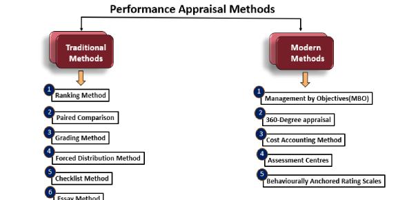 Performance Appraisal Methods: Quiz!