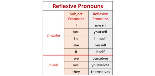 Reflexive Pronouns Basic Quiz!