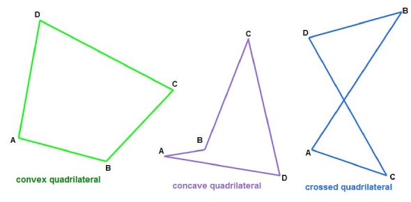 Quadrilaterals And Polygons Properties Quiz!
