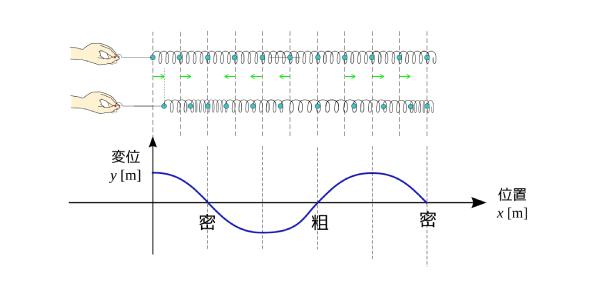 Mechanical Waves Exam Quiz!