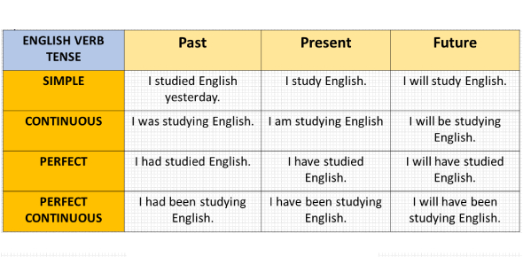 Basic Quiz On Tenses And Verbs!