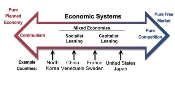 Economic System Quiz: Trivia Exam!