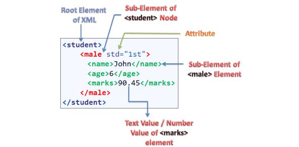 XML Test For Beginners! Trivia Quiz