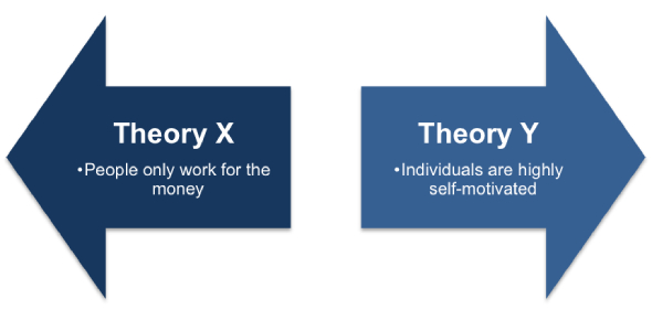 Quiz: Are You A Theory X Manager Or Theory Y Manager?