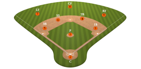 What Baseball Position Should You Be In Quiz