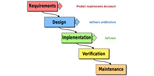 Software Design Methodologies And Project Management Test