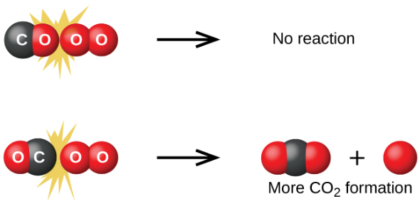 Chemistry- Chemical Reactions And Collision Theory Test