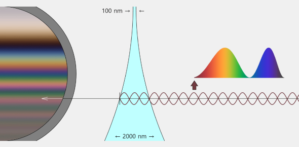 Thin Film Interference Quiz