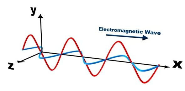 Quiz: Trivia Questions On Electromagnetic Wave!