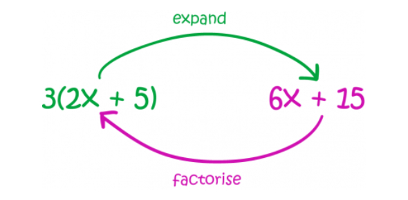 Expanding And Factorising Test 1