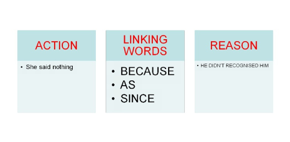 Linking Words MCQ Test: Trivia Quiz!