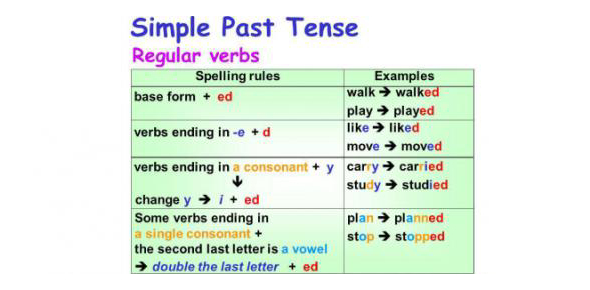 Past Tense Of Irregular Verbs Quiz! Trivia