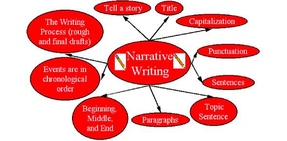 Narrative Essay Questions: Quiz!