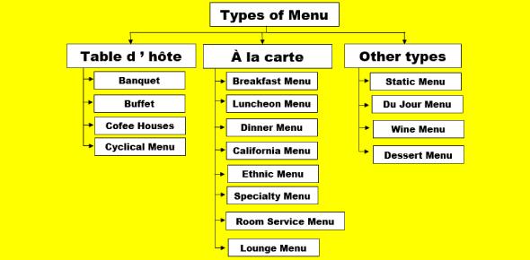 Restaurant Food Menu Types Quiz Questions