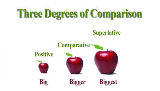 Comparisons - Teacher Fernando Pontes