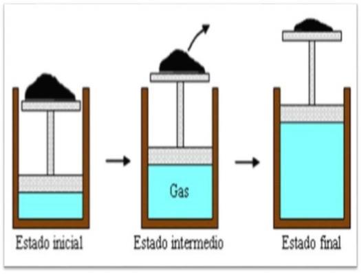 Examen De Sistema, Propiedades Y Procesos Termodinamicos