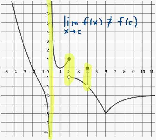 Limits Language, Notation, And Features Of Functions