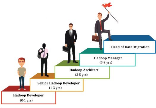 Hadoop Online Exam - US Data Technologioes