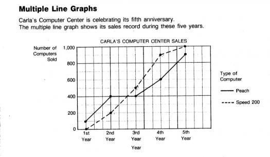 Take This Line Graphs Trivia Quiz