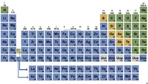 Quiz: Metals, Nonmetals And Metalloids