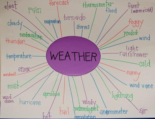 Understanding Of Basic Weather Concepts.