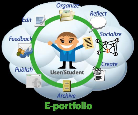 Creating Student Portfolios With Google Sites