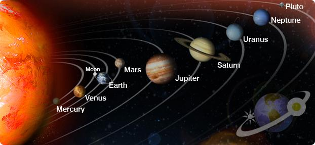 map of sun and planets - photo #10