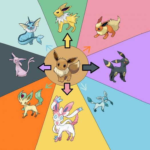 What Will Your Eevee Evolve Into? - ProProfs Quiz