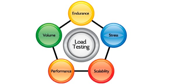 What is load testing?