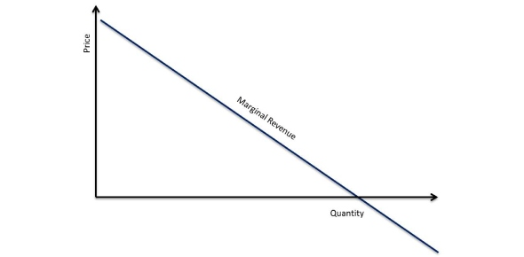 What is the meaning of marginal revenue curve?