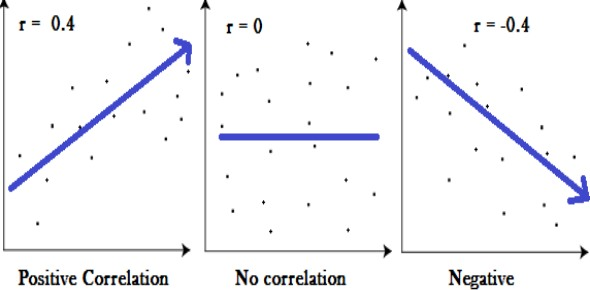 What will likely happen if no correlation exists between two variables?