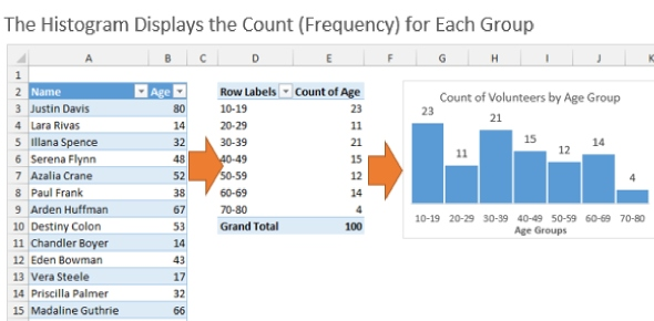 What is a name of the bar chart that displays the frequency of occurrence?