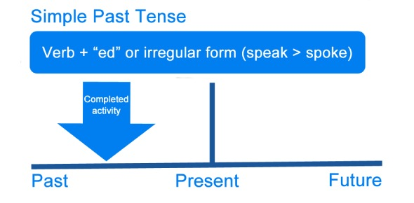 What is the meaning of past tense (in the English language)?
