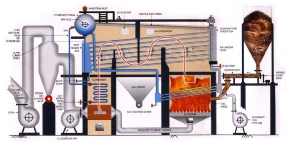 What does the team space of a boiler consist of?