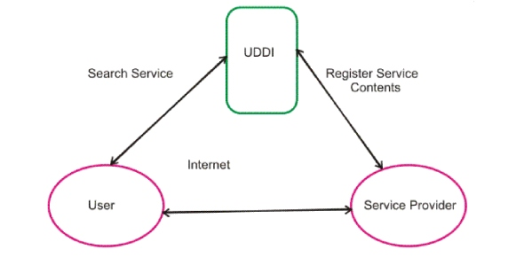 Is UDDI a registry and a repository?