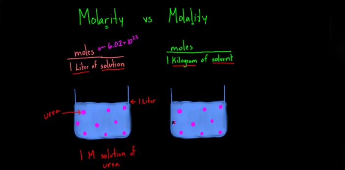 The ''Molarity'' and ''Molality'' are measures of