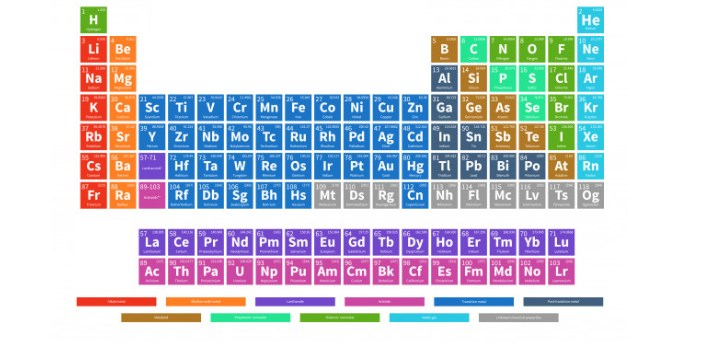 "In science, you may see the terms ""compound"" and ""element"" quite often."