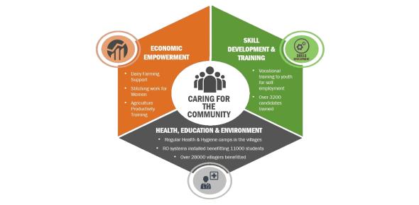 What activities do CSR include?