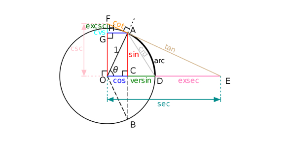 Euclidean geometry comes from Greek mathematician Euclid. It is the study of planes and reliable