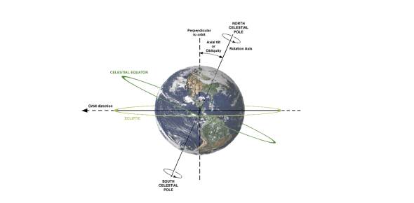 Did the earth once rotate on a different axis?