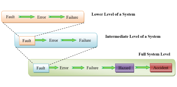 A fault is synonymous to mistake and error, although these words differ in context depending upon