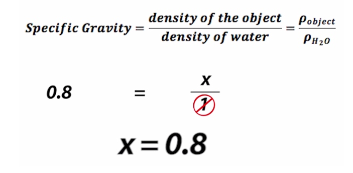 Specific gravity and density are commonly used for different things, but these terms may be