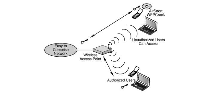 WEP stands for Wired Equivalent Privacy, while WPA stands for Wi-Fi Protected Access. WEP happens