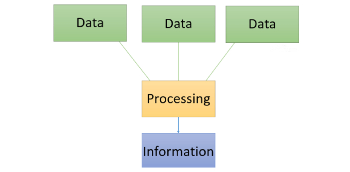 There are some subtle differences between data and information. Data are the facts of details from
