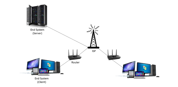 Two standard networking computer protocols include LPR and RAW. Both protocols are involved with