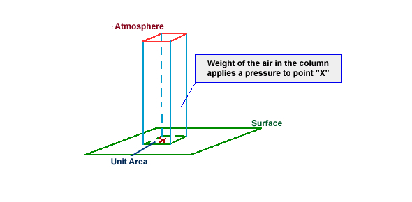How much atmospheric pressure can the human body take?