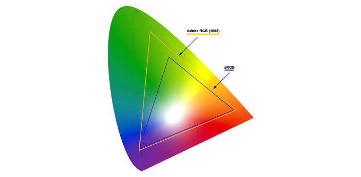 RGB stands for red, green, and blue. It is the color space that incorporates SRGB stands for